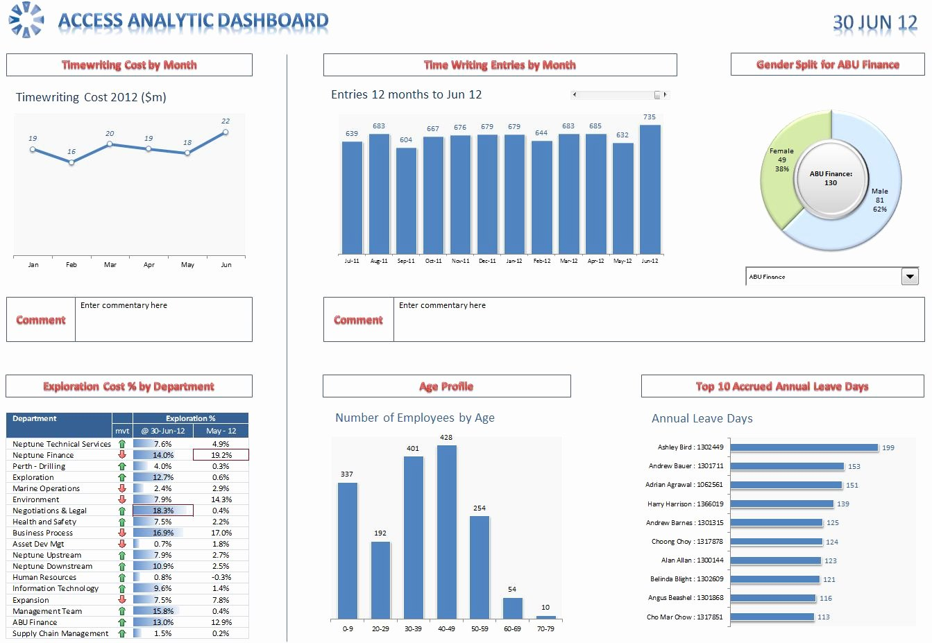 Human Resources Dashboard Excel Template New Excel Dashboards and Reports Access Analytic