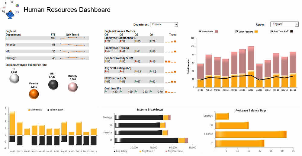 Human Resources Dashboard Excel Template New Excel Dashboards — Excel Dashboards Vba and More