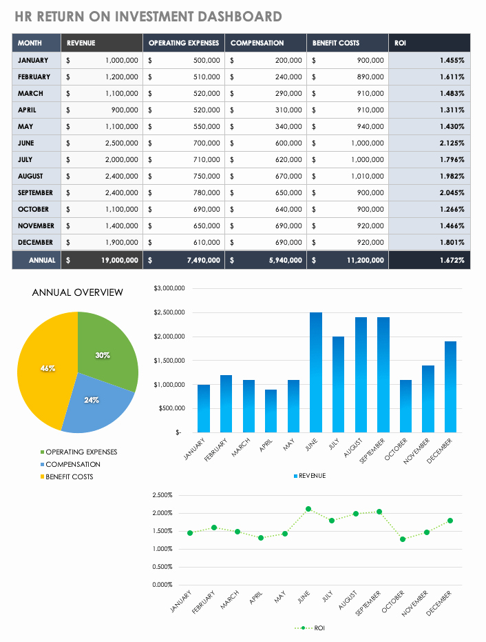Human Resources Dashboard Template Best Of Hr Dashboards Samples & Templates
