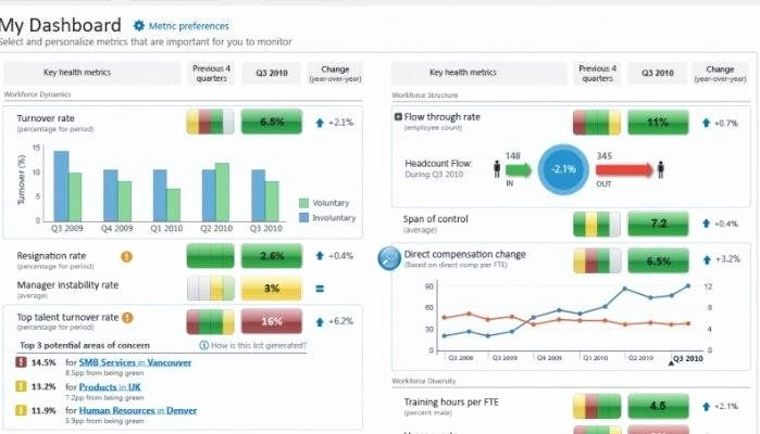 Human Resources Dashboard Template Elegant 70 Hr Metrics with Examples Build Your Own Hr Dashboard