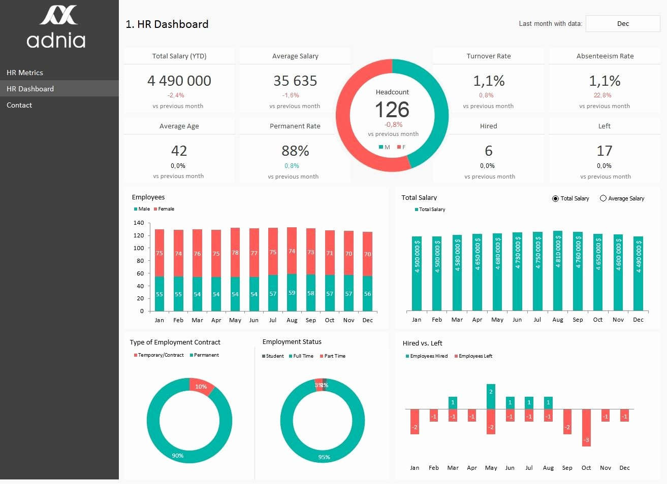 Human Resources Dashboard Template Elegant Hr Metrics Dashboard Template Excel Spreadsheet that is