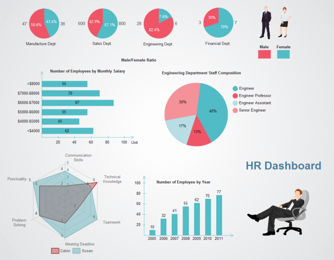 Human Resources Dashboard Template Lovely A Practical Example Of Hr Dashboard
