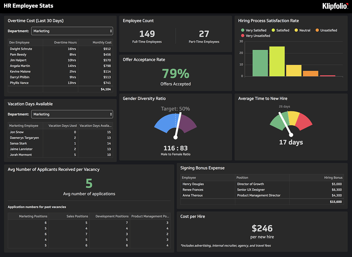 Human Resources Dashboard Template Lovely Hr Reporting and Analytics tool