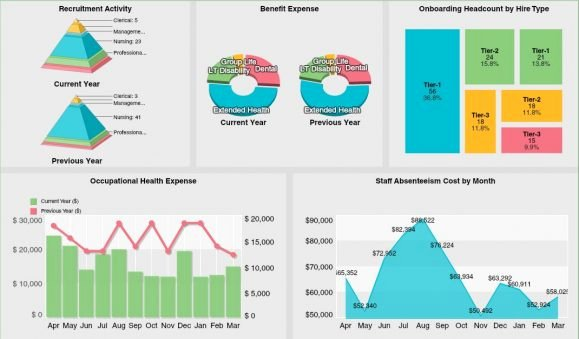 Human Resources Dashboard Template Unique Human Resources Dashboards