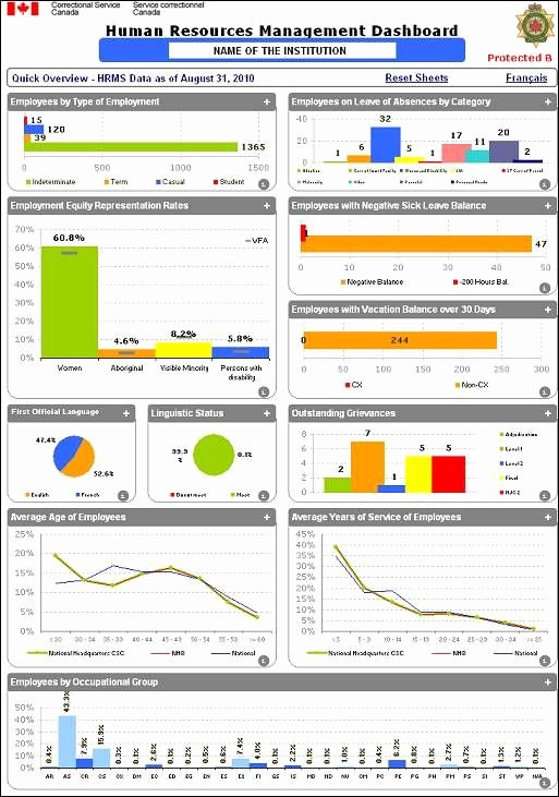 Human Resources Dashboard Template Unique Pin by Juicy Peaches On Homepage