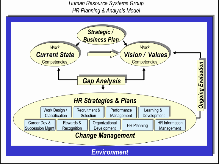 Human Resources Strategic Planning Template Beautiful Strategic Human Resource Planning