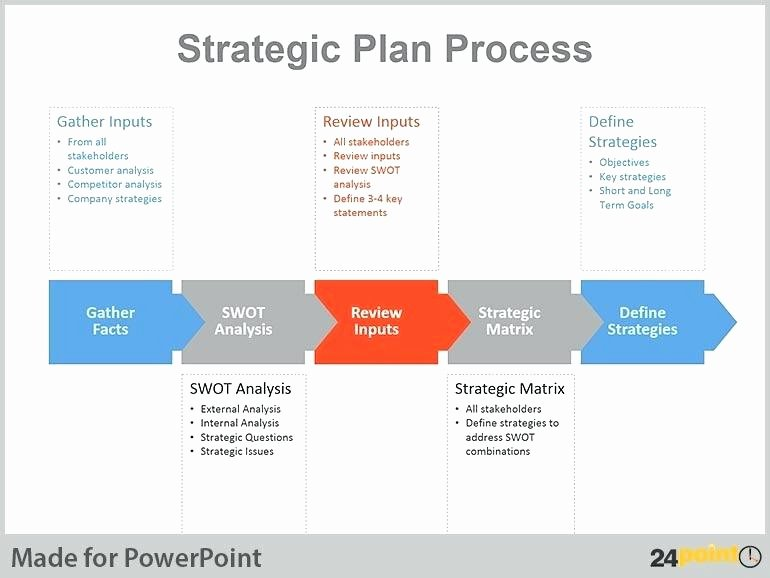 Human Resources Strategic Planning Template New Human Resources Strategy Plan Sample Map Strategic