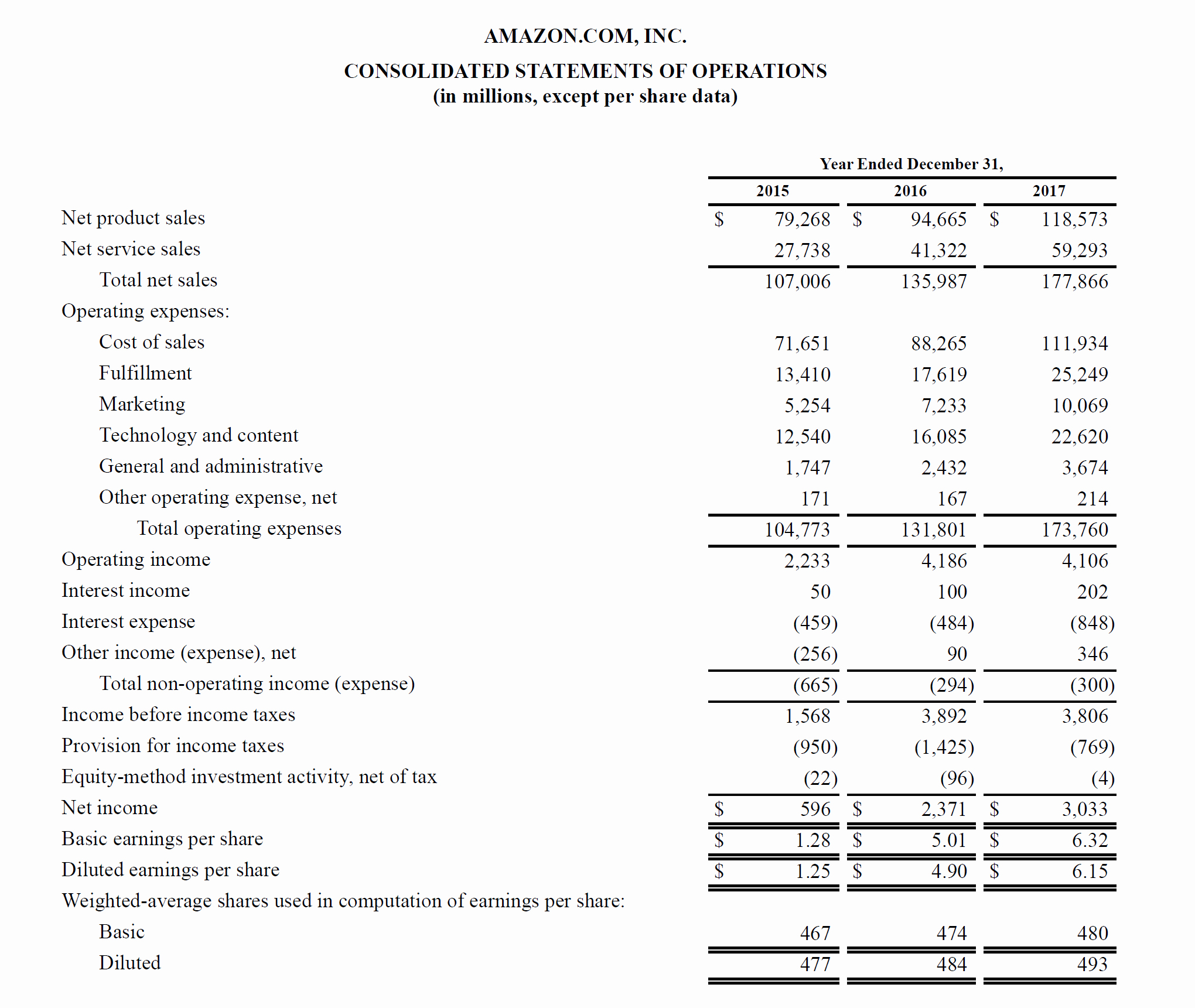 Income and Expense Statement Template Best Of Profit and Loss Statement Guide to Understanding A