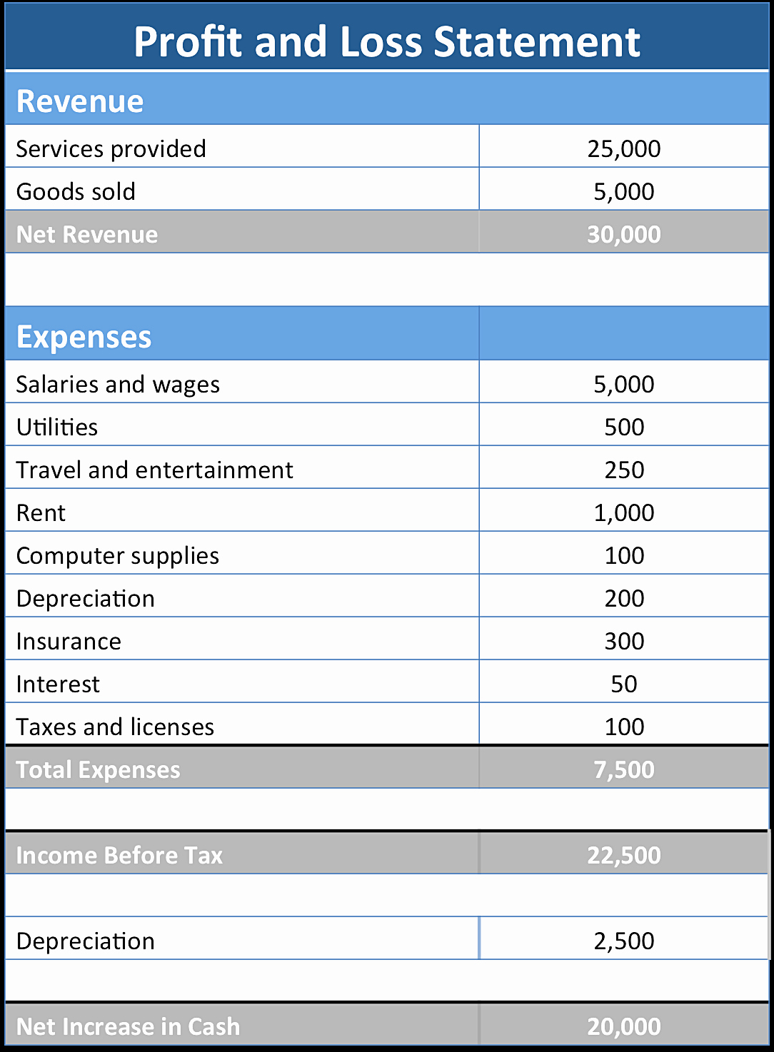 Income and Expense Statement Template Fresh Basic Profit and Loss Statement Template Mughals