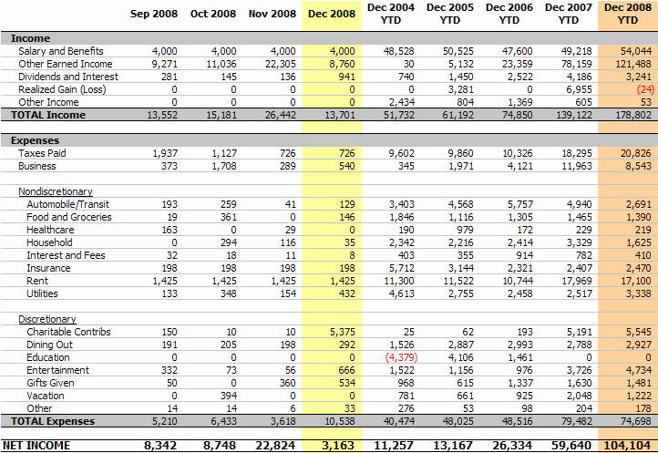 Income Expense Report Template Awesome Personal In E Statement December 2008