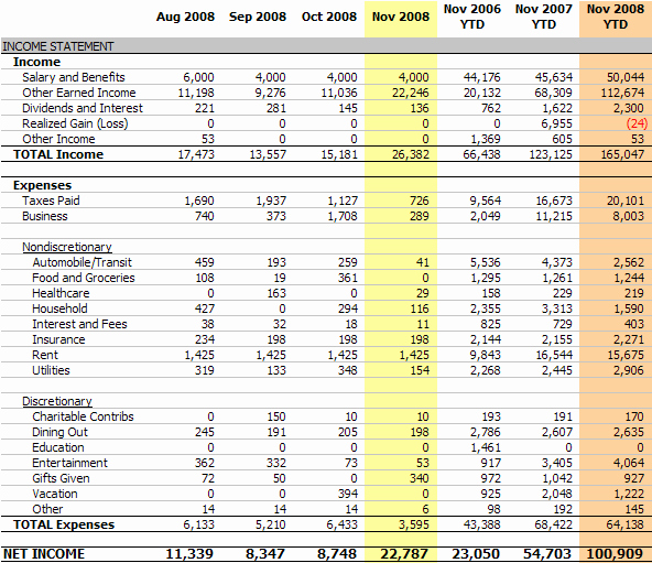 Income Expense Report Template Luxury Personal In E Statement November 2008 Net In E $22 787