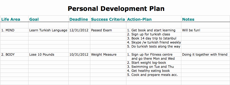 Individual Development Plan Template Excel Awesome top 5 Free Personal Development Plan Templates Word