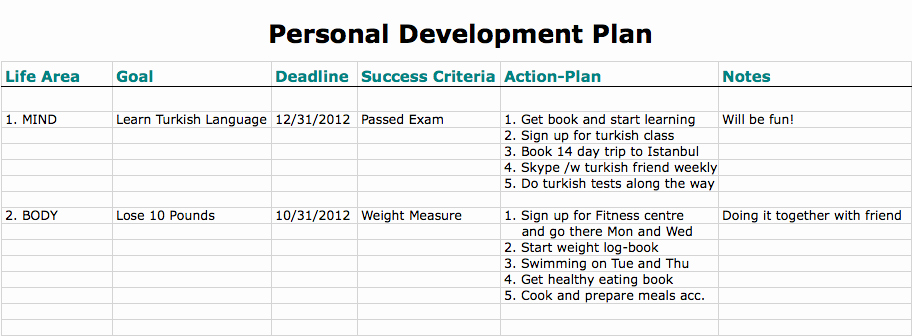 Individual Development Plan Template Excel Lovely 6 Personal Development Plan Templates Excel Pdf formats
