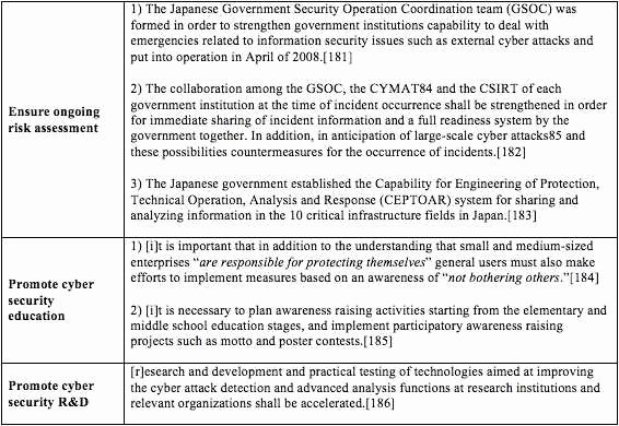 Information Security Policy Template Lovely 28 Best Information Security Policy Document Template