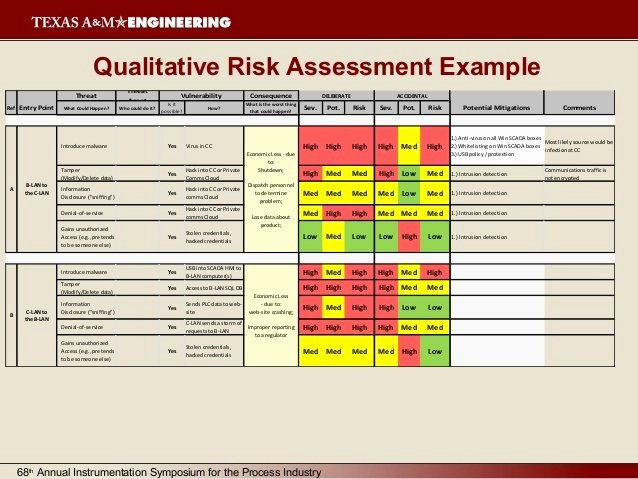 Information Security Risk assessment Template Awesome Cyber Security Risk assessment Template Templates