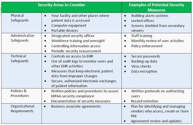 Information Security Risk assessment Template Beautiful Hipaa Risk assessment Template Templates Data