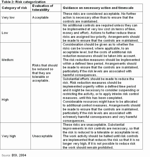 Information Security Risk assessment Template Beautiful Security Risk assessment Template – Illwfo