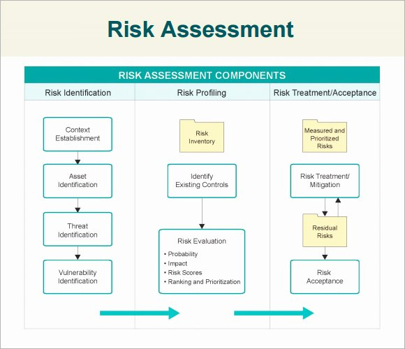 Information Security Risk assessment Template Best Of 7 Security assessment Samples Examples Templates