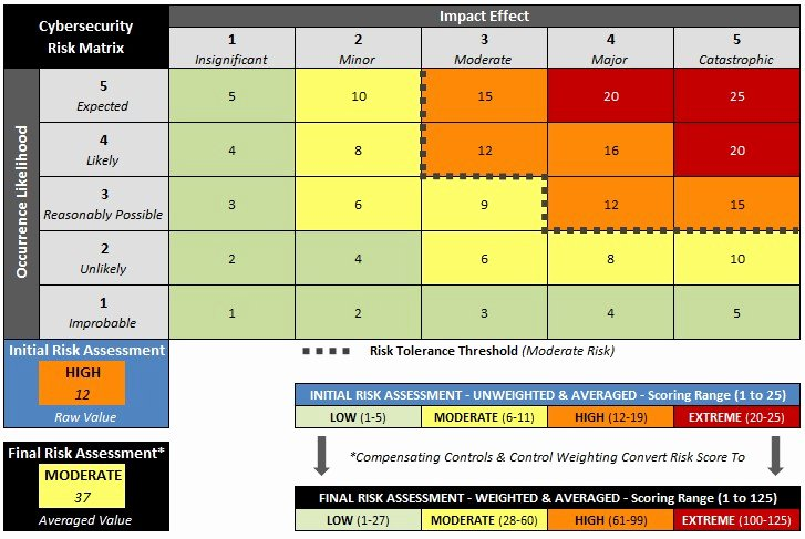 Information Security Risk assessment Template Fresh Information Security Risk assessment Template Uses Nist