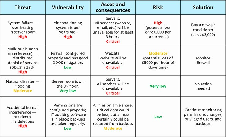 Information Security Risk assessment Template Luxury Information Security Risk assessment Checklist