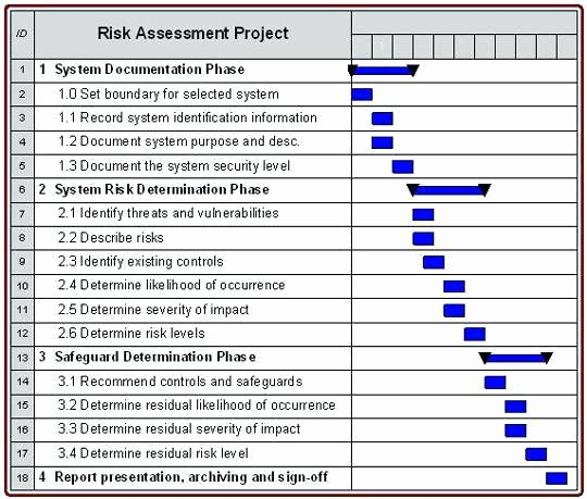Information Security Risk assessment Template New Risk Analysis Template Excel Questionnaire assessment