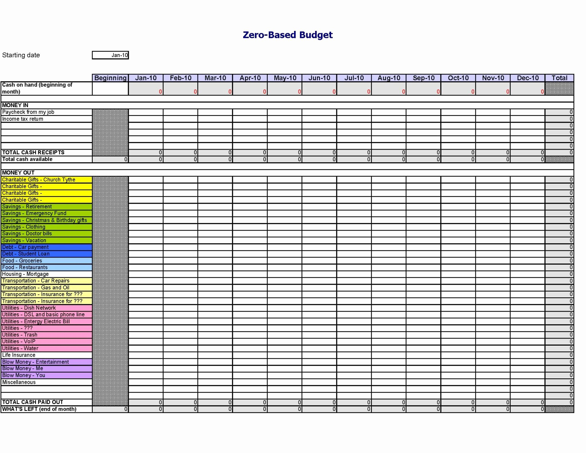Information Technology Budget Template Lovely Information Technology Bud Categories