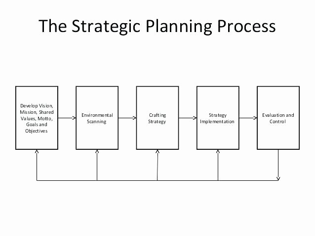 Information Technology Planning Template Elegant Information Technology Strategic Plan Template New It