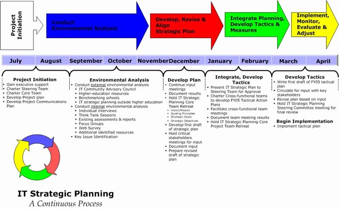 Information Technology Planning Template Fresh Locating Guidance In Major issues for Strategic Marketing