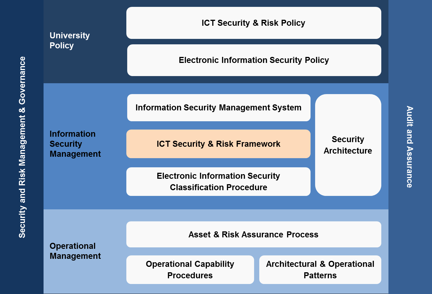 Information Technology Policy Template Elegant Ict Security and Risk Framework