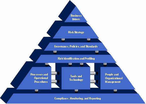 Information Technology Policy Template New 7 areas Of Technology