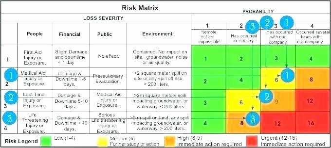Information Technology Risk assessment Template Awesome Risk Impact assessment and Prioritization the Mitre