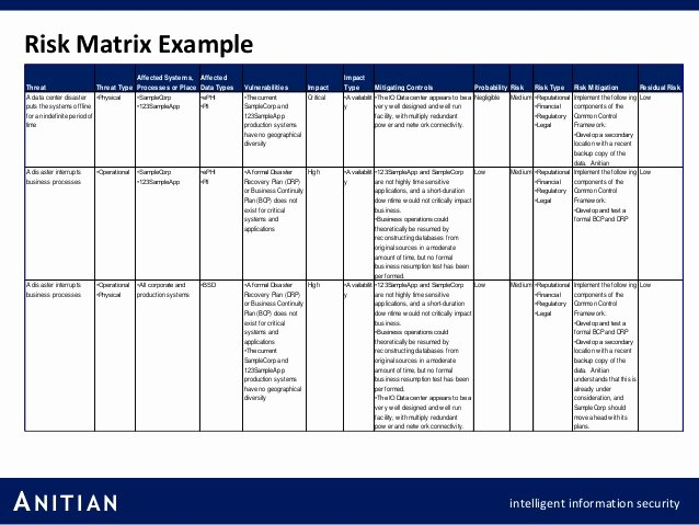 Information Technology Risk assessment Template Beautiful Sample Risk assessment Matrix to Pin On Pinterest