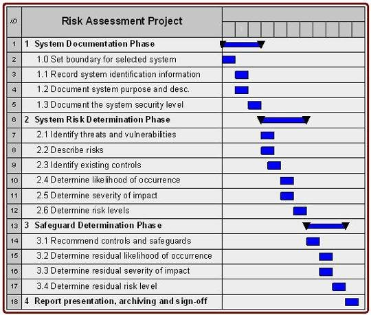 Information Technology Risk assessment Template Fresh Cyber Security Vulnerability assessment Template
