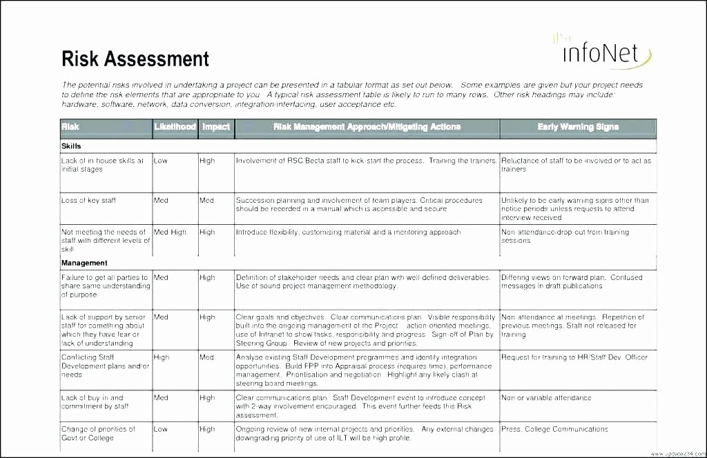 Information Technology Risk assessment Template Lovely Network Infrastructure Project Plan Template