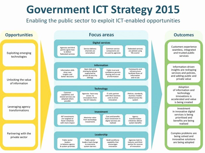 Information Technology Strategic Planning Template Awesome Government Ict Strategy 2015