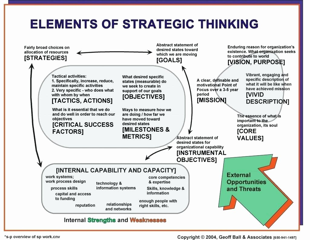 Information Technology Strategic Planning Template Awesome Information Technology Strategic Plan Template