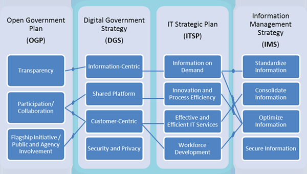 Information Technology Strategic Planning Template Beautiful Digital Government Strategy