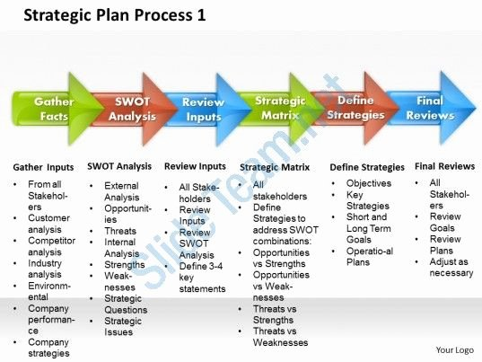 Information Technology Strategic Planning Template Best Of Strategic Plan Process 1 Powerpoint Presentation Slide