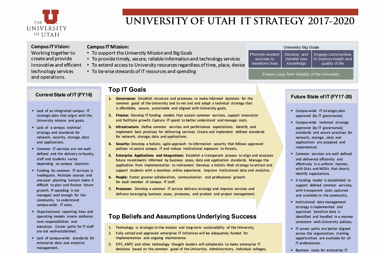 Information Technology Strategic Planning Template New Two Strategic It Plans One Mission University