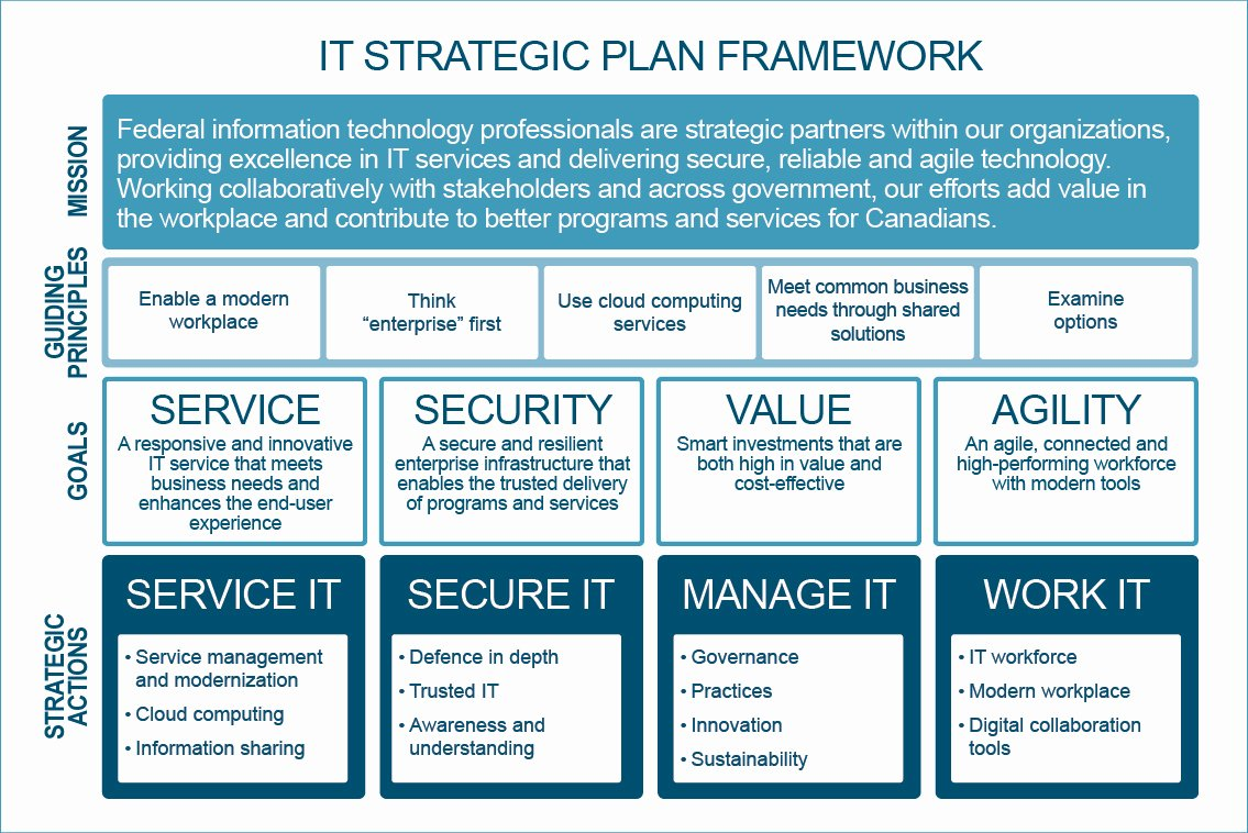 Information Technology Strategic Planning Template Unique Government Of Canada Information Technology Strategic Plan