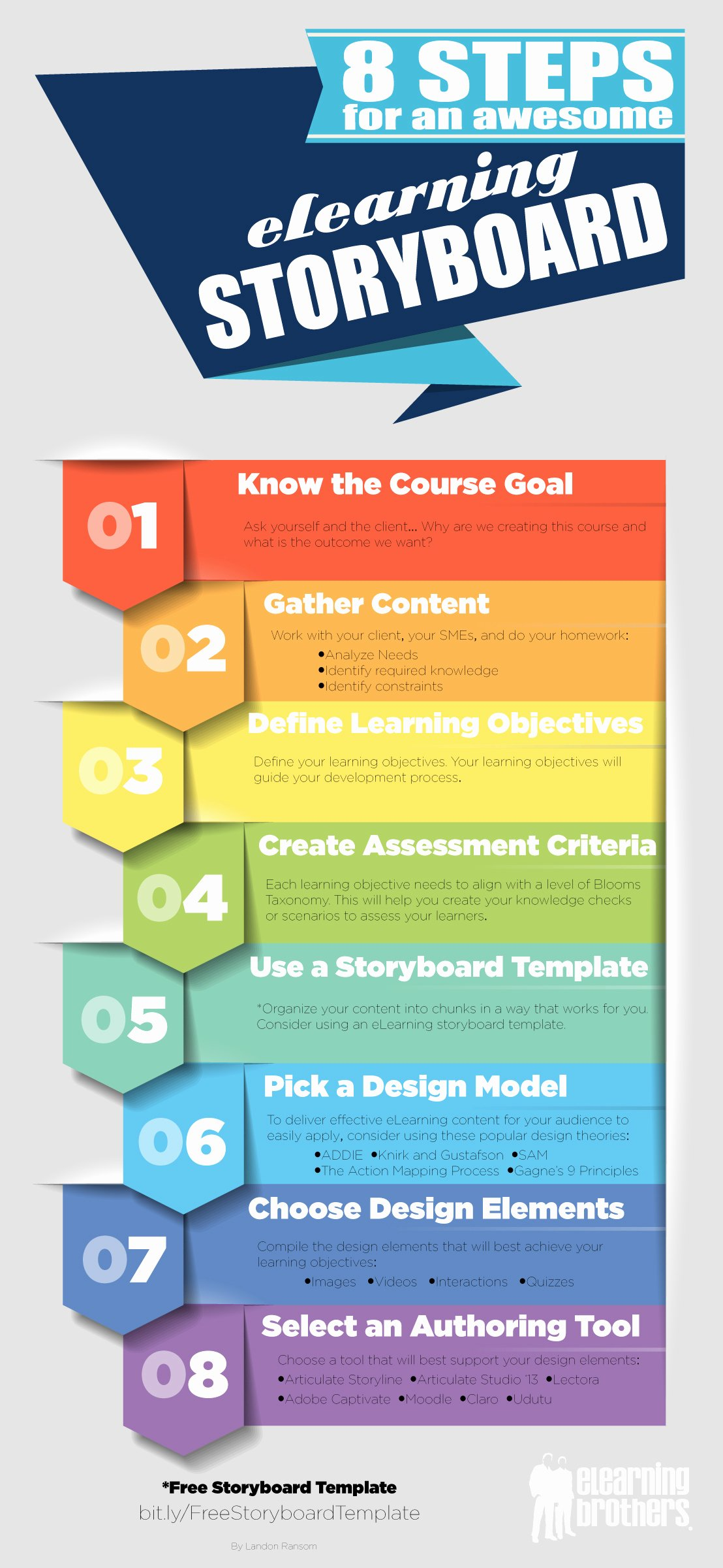 Instructional Design Storyboard Template Elegant 8 Steps for An Awesome Elearning Storyboard Elearning