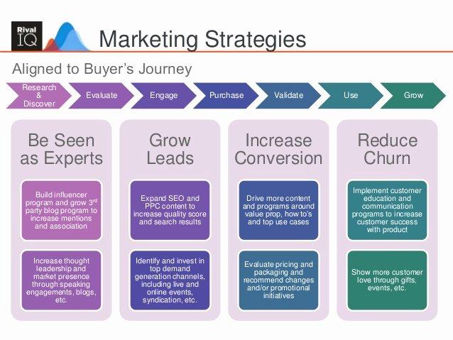 Integrated Marketing Communications Plan Template Lovely Building An Integrated Marketing Plan