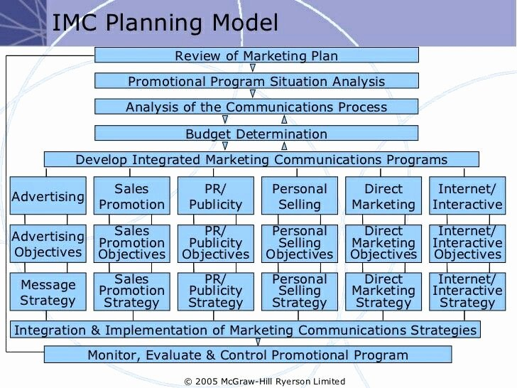 Integrated Marketing Communications Plan Template Luxury Detailed Lmc Planning Model