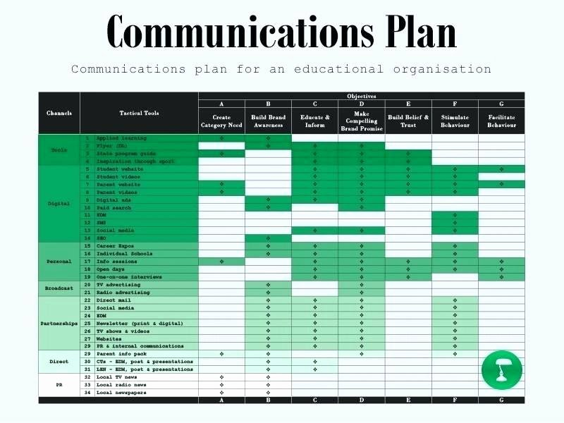 Integrated Marketing Communications Plan Template Luxury Marketing Munications Plan Template