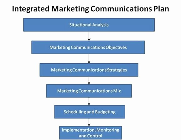 Integrated Marketing Communications Plan Template Unique Integrated Marketing Munications Plan Template