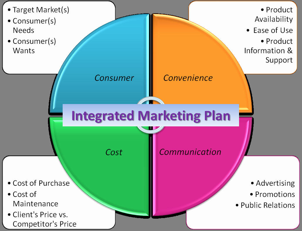 Integrated Marketing Communications Plan Template Unique topic 8 – Integrated Marketing Munications