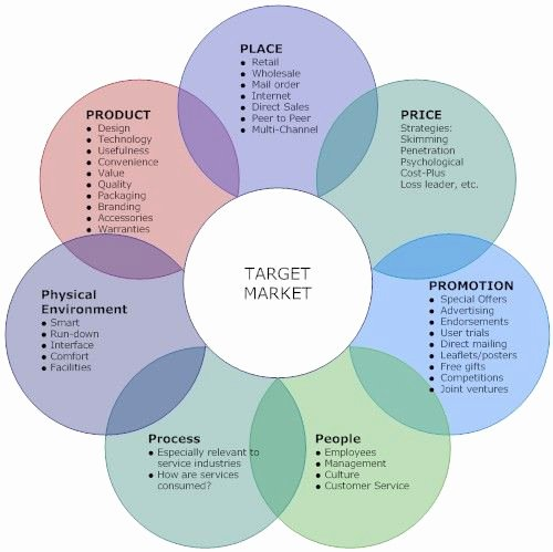 Integrated Marketing Plan Template Elegant Integrated Marketing Munications