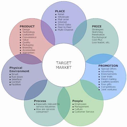 Integrated Marketing Plan Template Elegant Integrated Marketing Munications