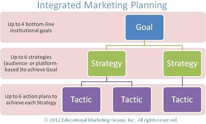 Integrated Marketing Plan Template Inspirational Integrated Marketing Plan Template Marketing Strategy