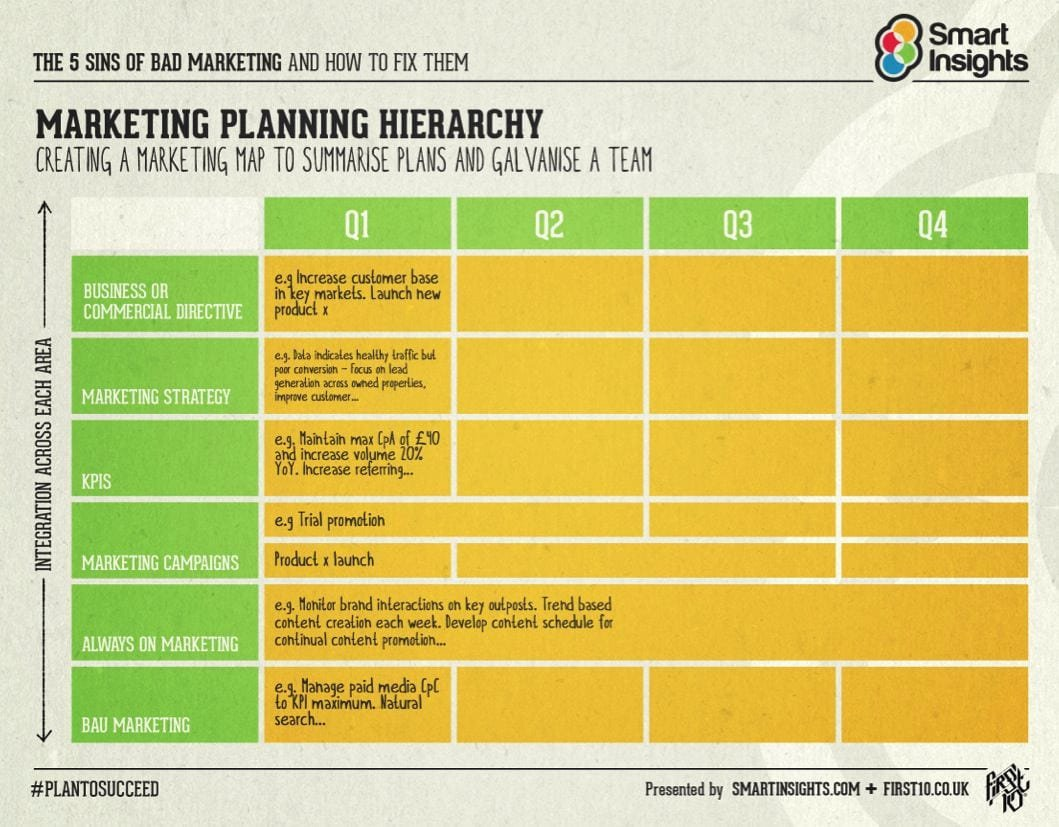 Integrated Marketing Plan Template Inspirational the Hierarchy Of Planning